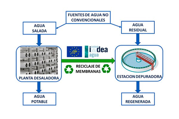 El reciclaje de membranas utilizadas en desalación permite la reutilización del agua residual